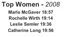 Top Women - 2008